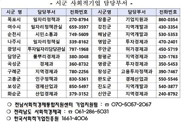 사회적기업 전라남도(시군) 담당부서연락처-201808.jpg