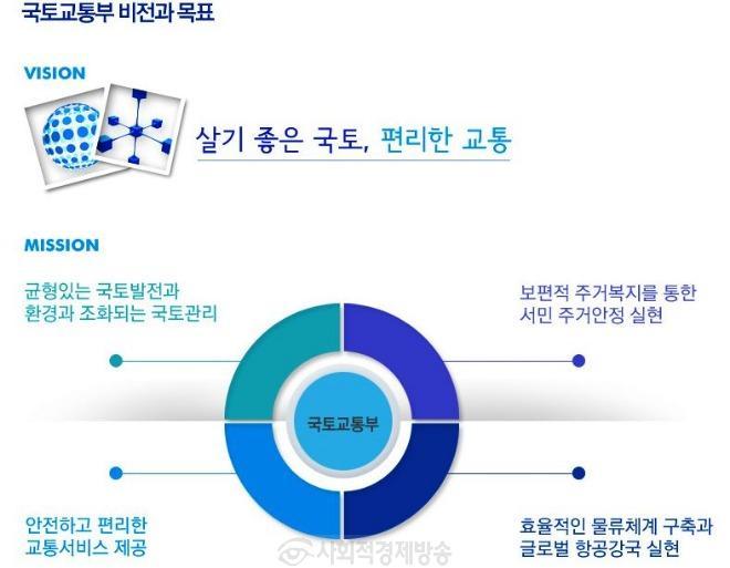 국토교통부사회적가치추구.JPG
